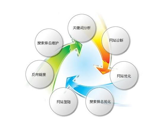 seo网络推广是什么,怎么做seo网络推广