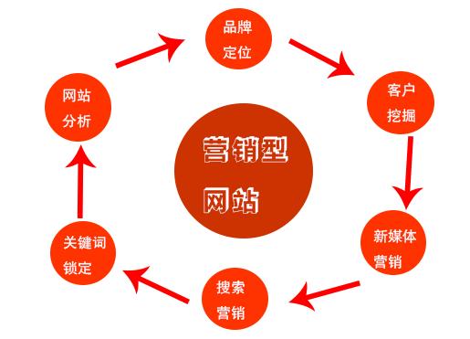 营销型网站如何做搜引优化?-网络营销-