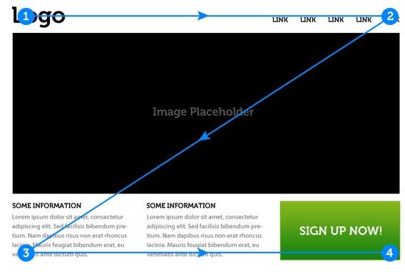 网友们对网站架构的浏览视觉习惯