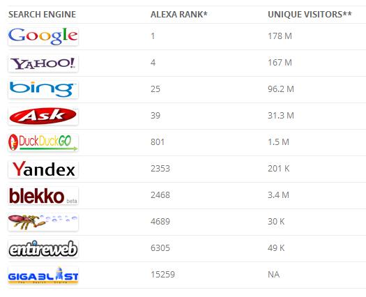 十大搜索引擎排行榜